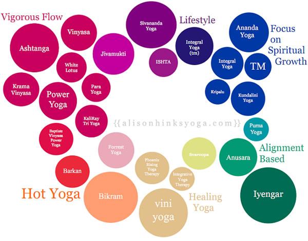 What S Your Yoga Style Scyogagirl
